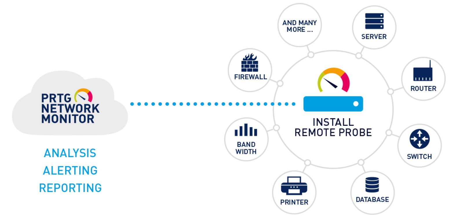 PRTG Network Monitor | Terra Nova Team